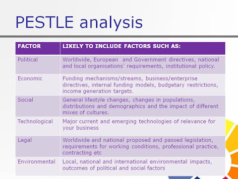 pestle factors on attracting talents Discover what pestle means, and use our pestle analysis template and example to understand the video transcript a pestle analysis is a framework to analyse the key factors influencing an she speaks at cipd branch events and conferences on attracting talent, resourcing strategies and.